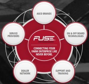 Fuse Technologies