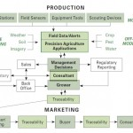 Agriculture Production Flow Diagram