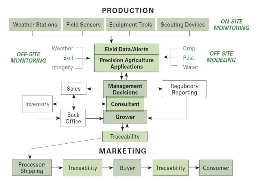 Supply Chain Management : Just In Time