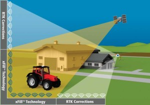 Trimble - Xfill