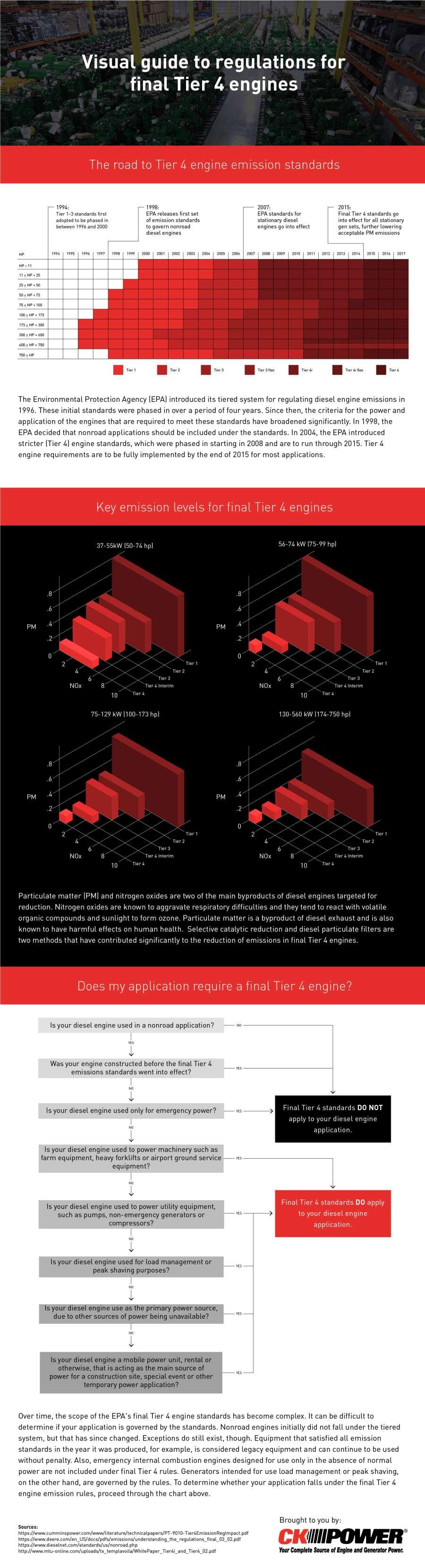 Tier 4 Infographic