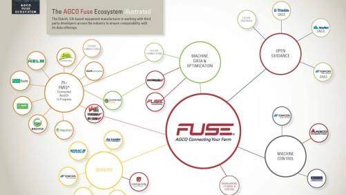 AGCO Fuse Ecosystem