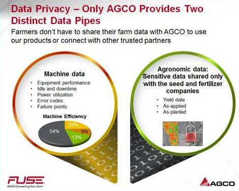 AGCO Data Privacy Chart