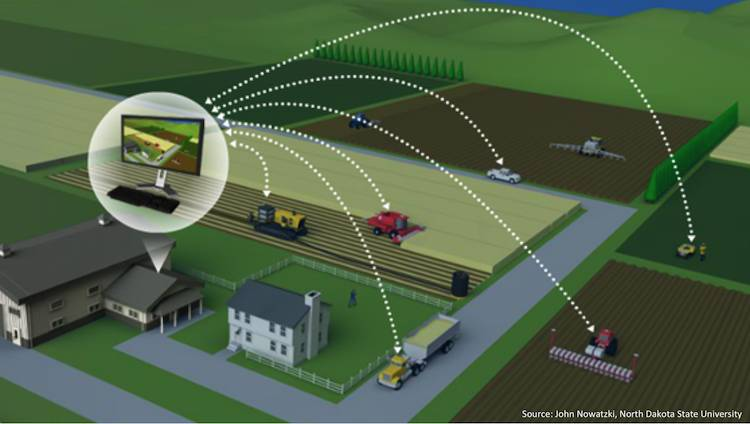 Precision Agriculture Top 10 Technologies