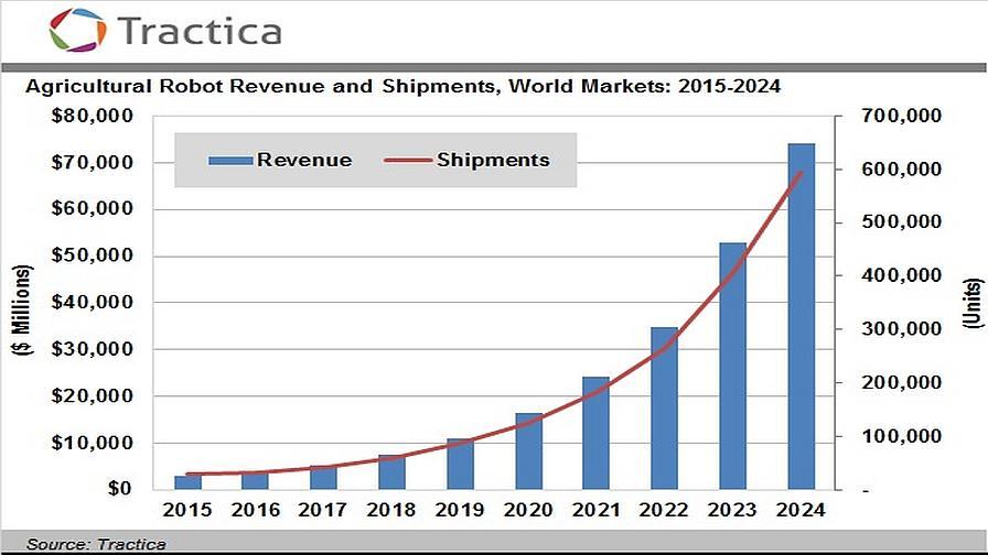 Ag Robot adoption curve 2016-2024