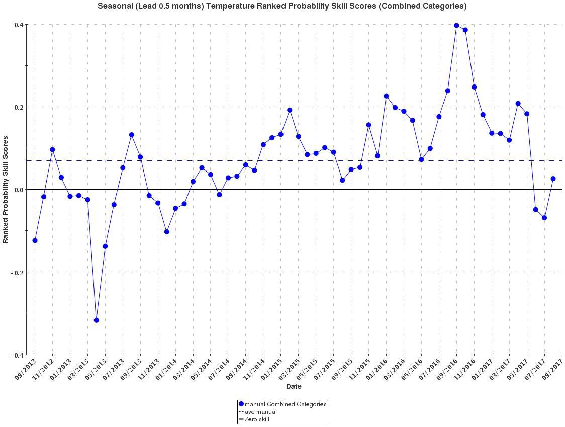 Temperature-Forecasts-Graph