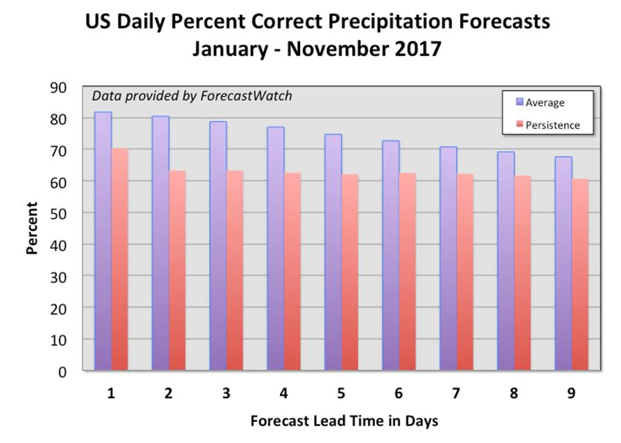 US-Daily-Percent-Correct-Precipitation-Forecasts