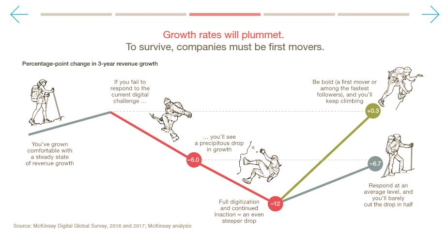 McKinsey-Growth-Rate-Graphic
