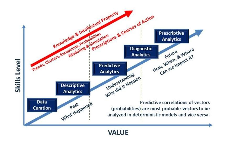 Analytics-Graph